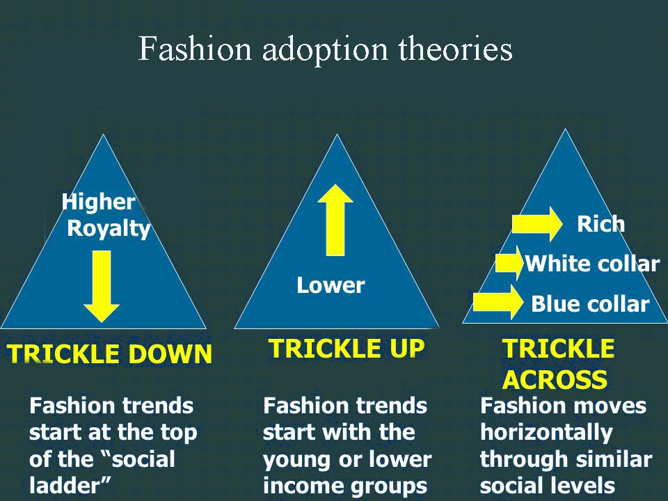 Fashion adoption theories