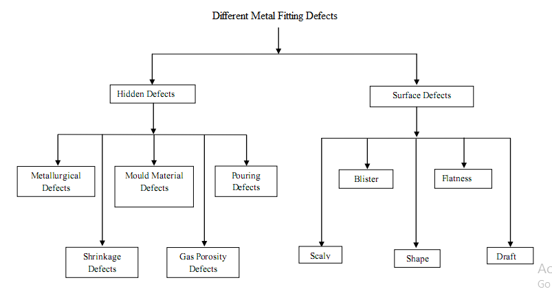 Different metal fitting defects